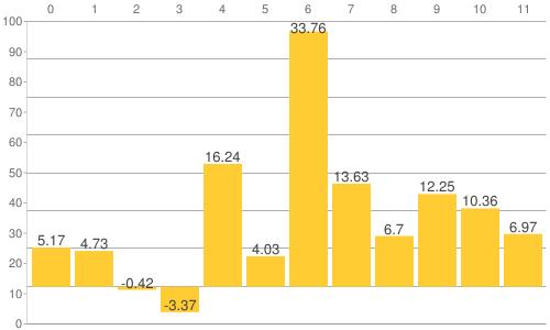 NY金・プラチナ・銀と原油、為替、主要株価指数の騰落率比較チャート:2021年5月7日までの年初来騰落率
